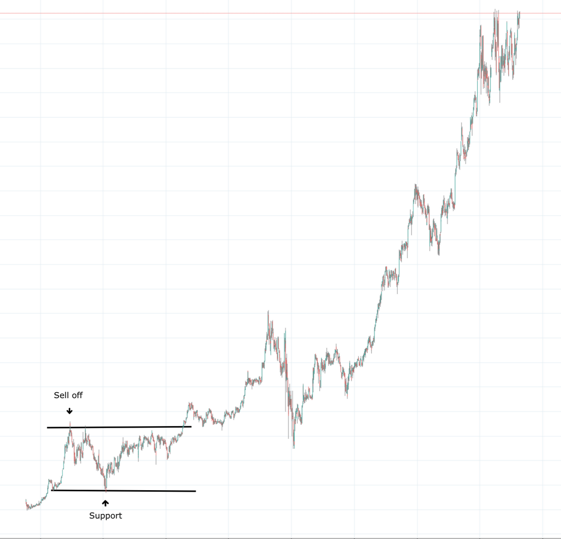 Scaling is important for drawing correct trendlines, support and resistance on charts. Which is why we need to understand it.
